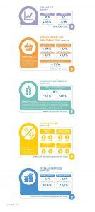 Ernährungsindustrie