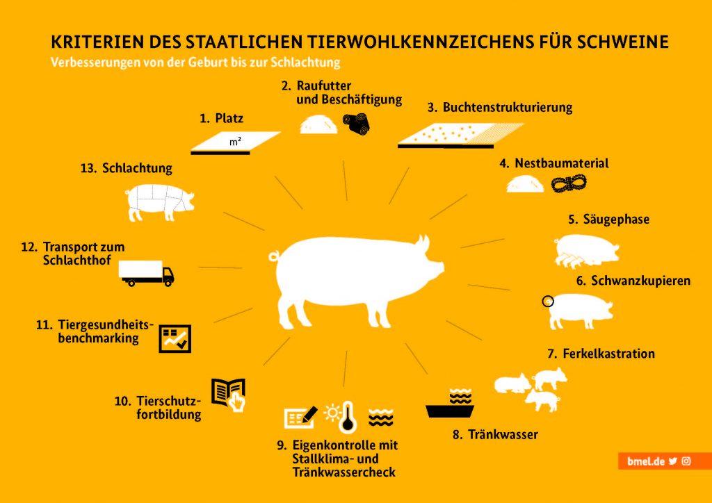 Tierwohlkennzeichen