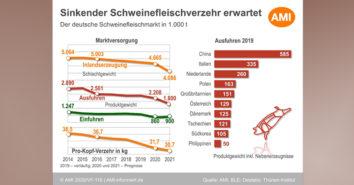 AMI Schweinefleisch Prognose 2021